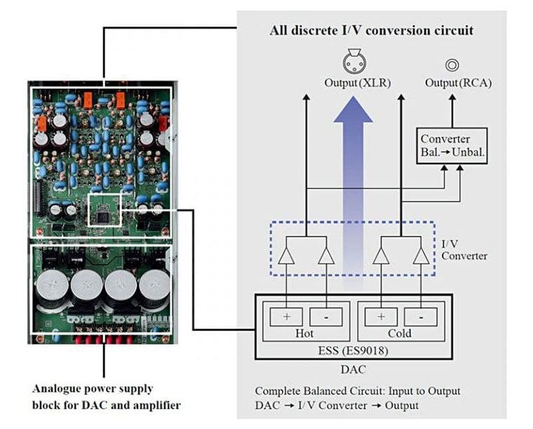 Yamaha CD-S3000 modul