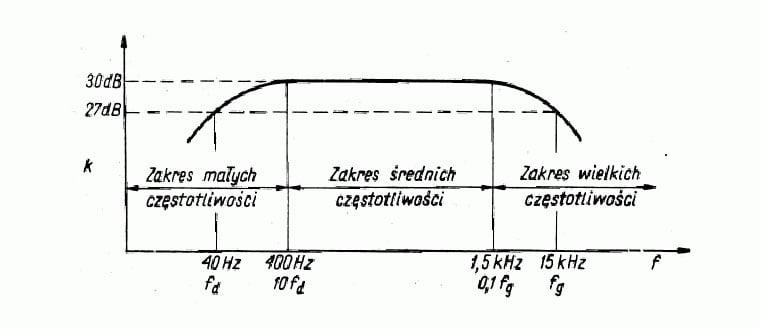 przedziały częstotliwości