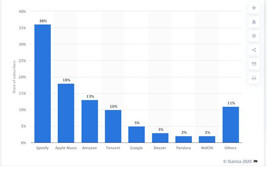 Najpopularniejsze serwisy streamingowe w 2019 roku. Źródło: Statista