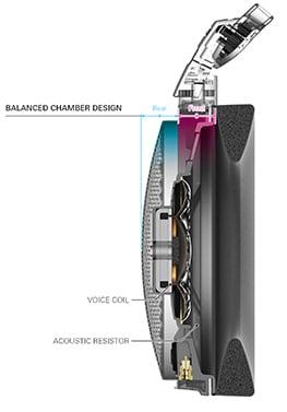 Technologia Core Mount wykorzystana w słuchawkach Audio-Technica ATH-ADX5000
