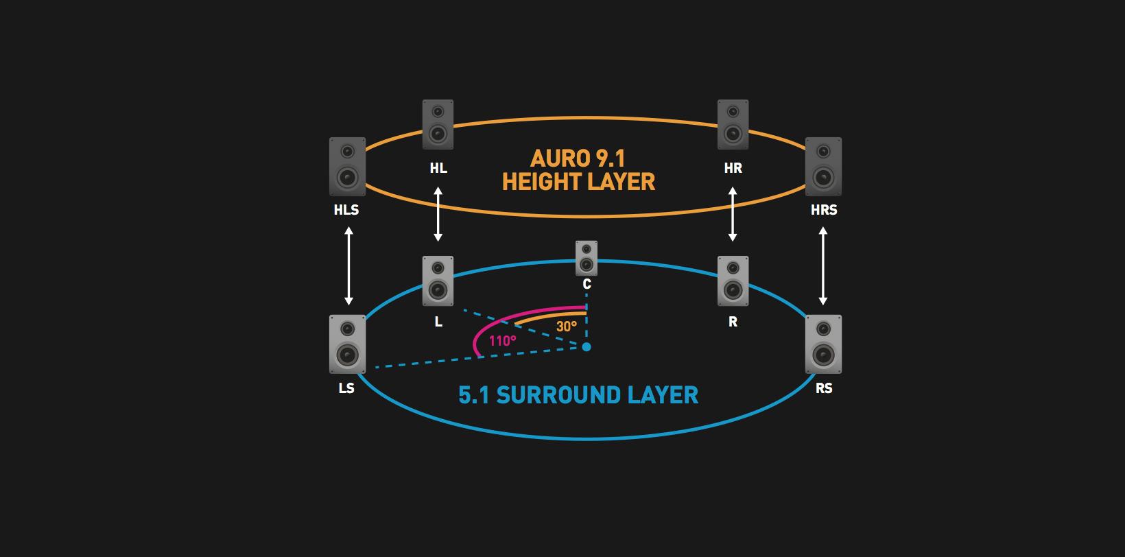 Wytyczne Auro3D