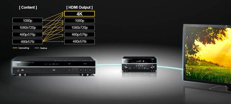 Odtwarzacz Blu-Ray BD-S681 ze skalowaniem do 4K
